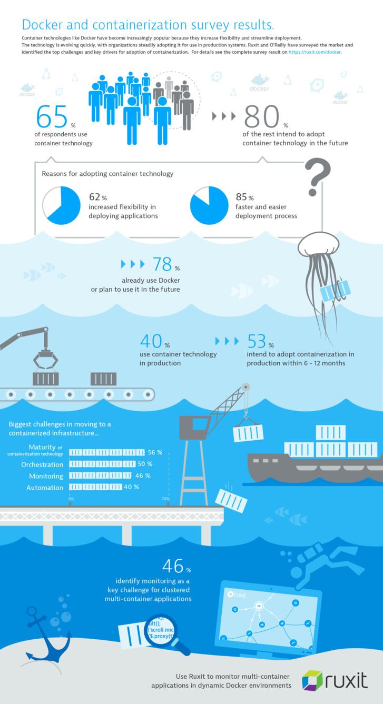78% des entreprises optent pour Docker (Étude Dynatrace)