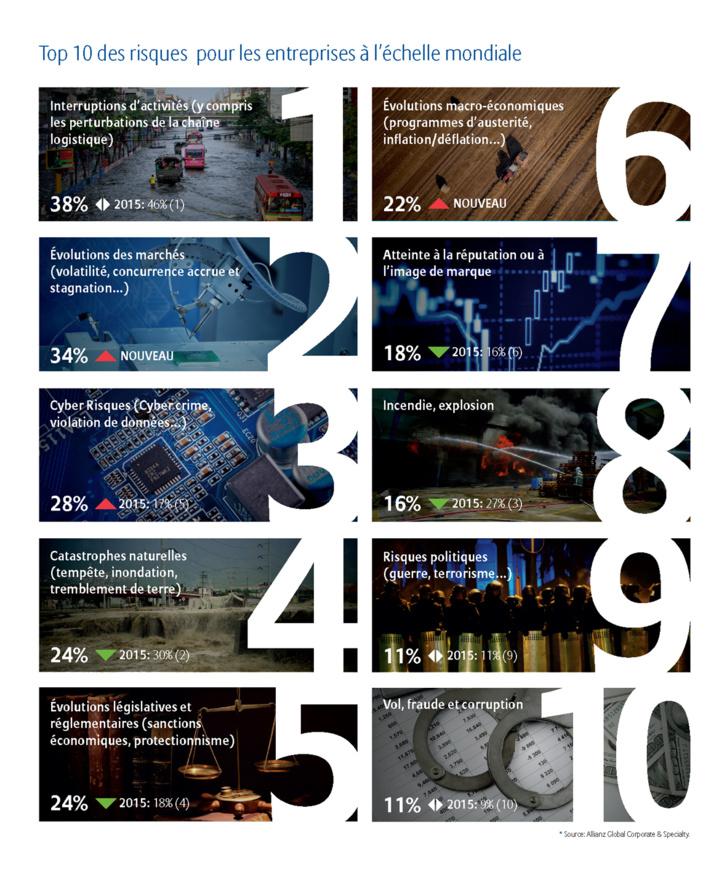 Baromètre des risques d'Allianz pour 2016