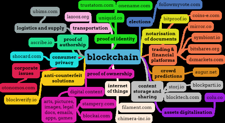 Blockchain Mind Map