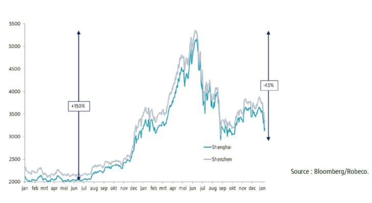 Les craintes qui plombent les marchés sont-elles rationnelles ou non ?