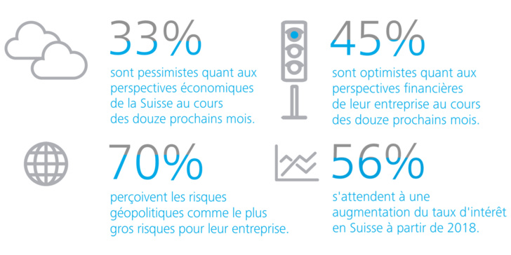 Deloitte Suisse CFO Survey – L'incertitude plane sur les prévisions 2016