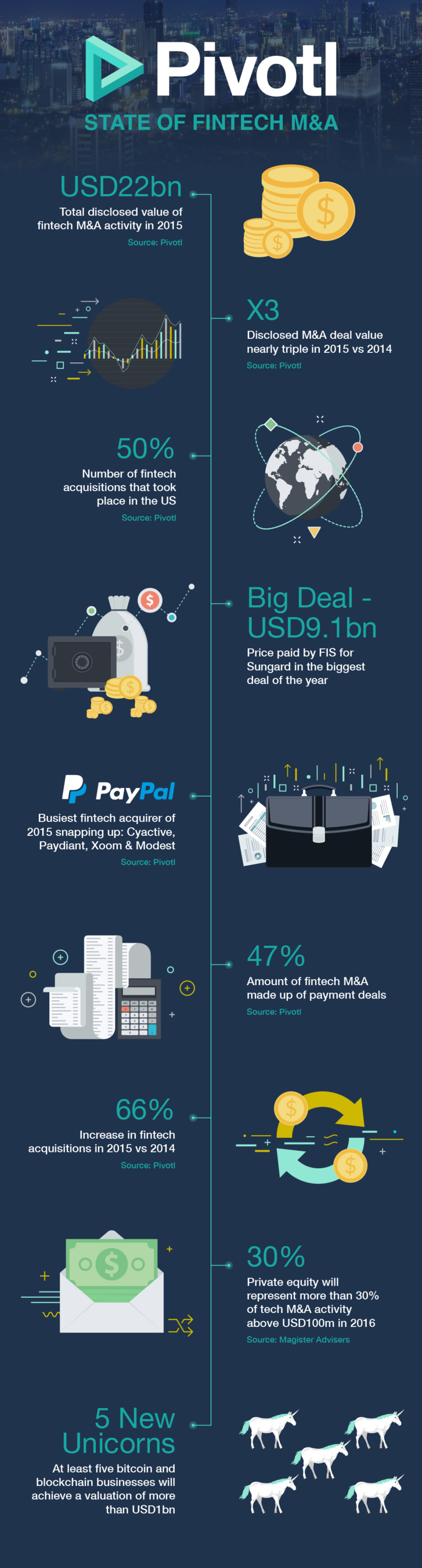 Fintech M&A Infographic - Payments Frenzy In 2016