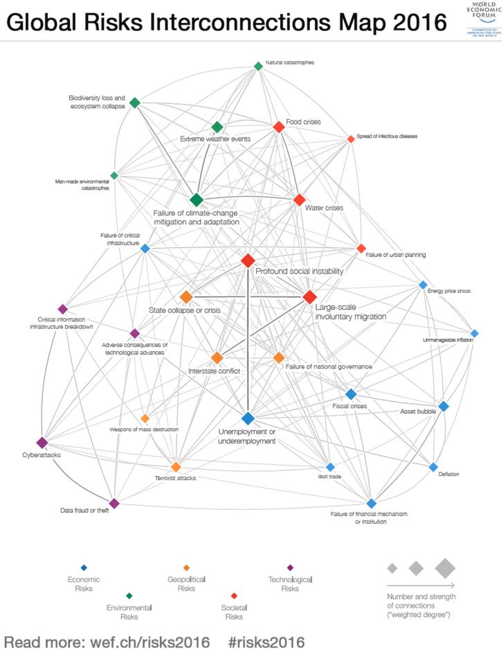 2016: Top global risks (World Economic Forum)
