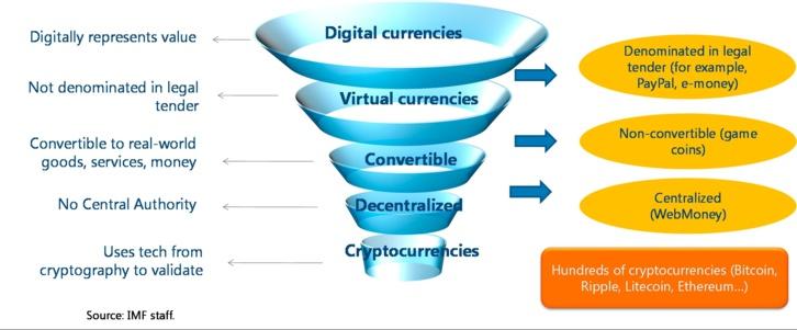 Rapport FMI : la technologie blockchain peut avoir un impact profond sur l'économie mondiale
