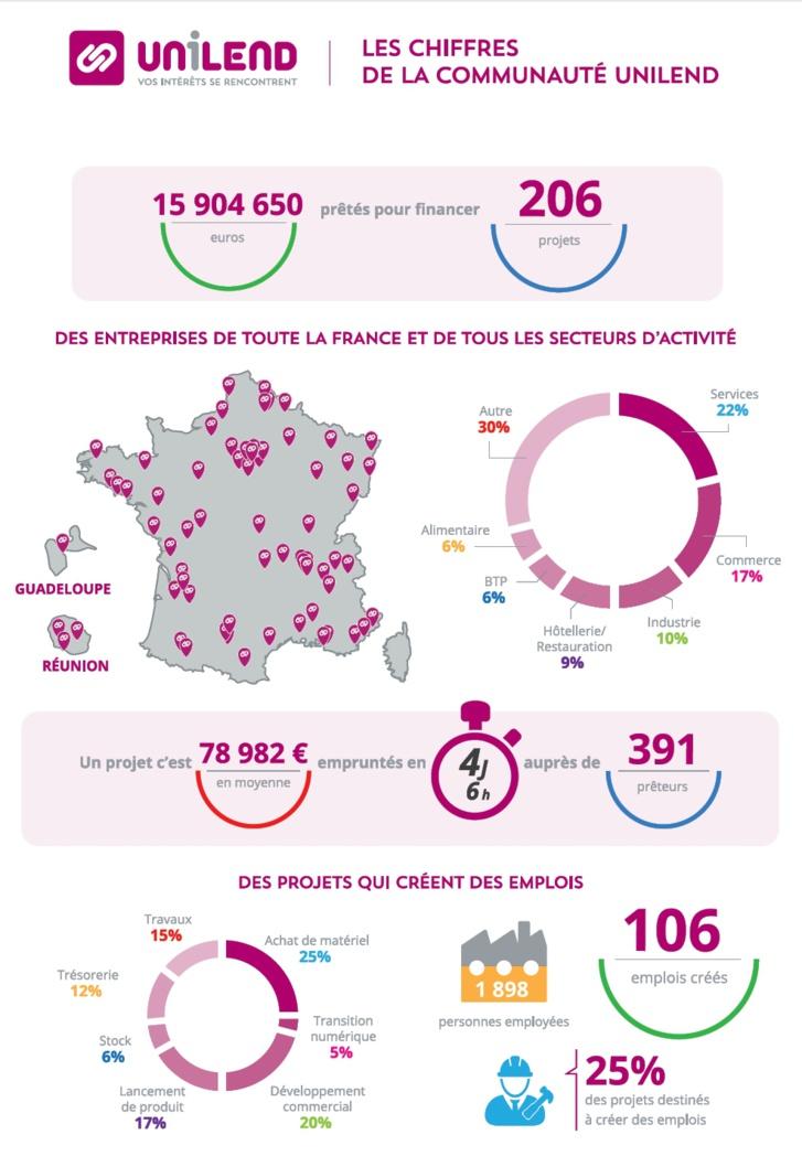 Unilend, leader français du crowdlending fête ses 2 ans : déjà 200 projets financés et 1 million d'euros d'intérêts reversés