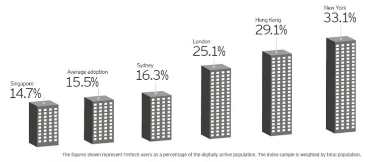 EY FinTech Adoption Index: Exploring a new financial services landscape
