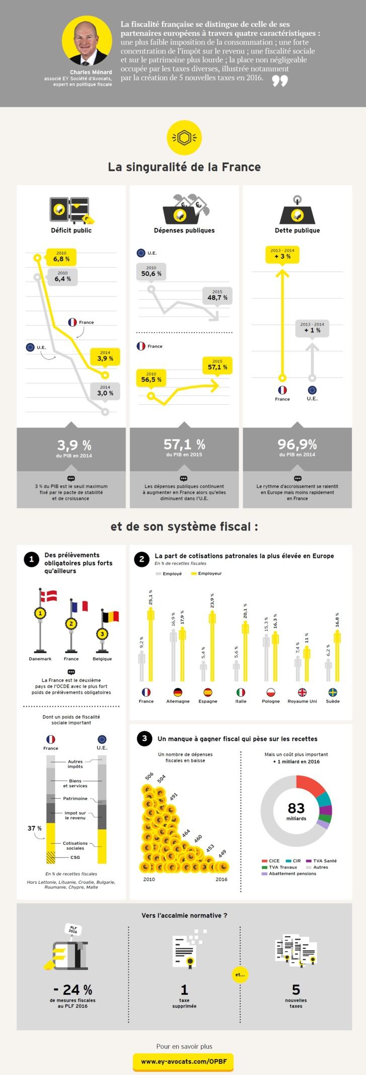 Budget et Fiscalité : La singularité de la France (infographie EY)