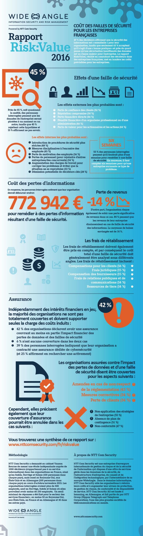 Cyberattaque : s'en remettre coûterait 772 942€ en moyenne