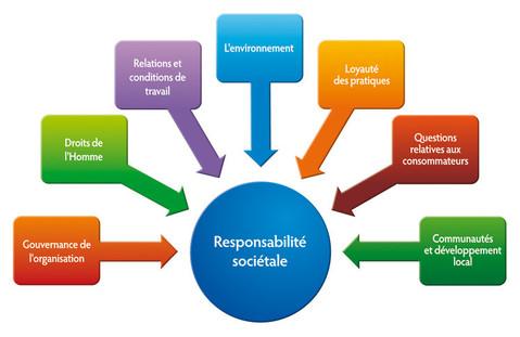 La RSE est un Humanisme