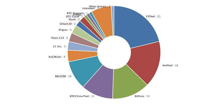 Bitcoin-Blockchain : combien coûterait une attaque 51% ?