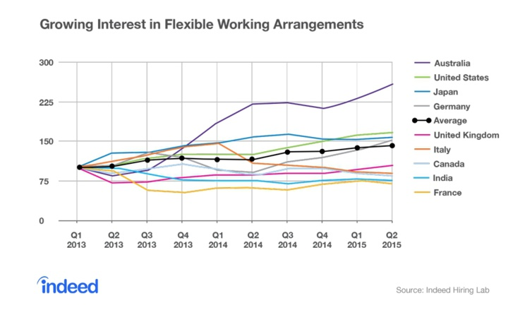 France : où en est le marché du travail ?