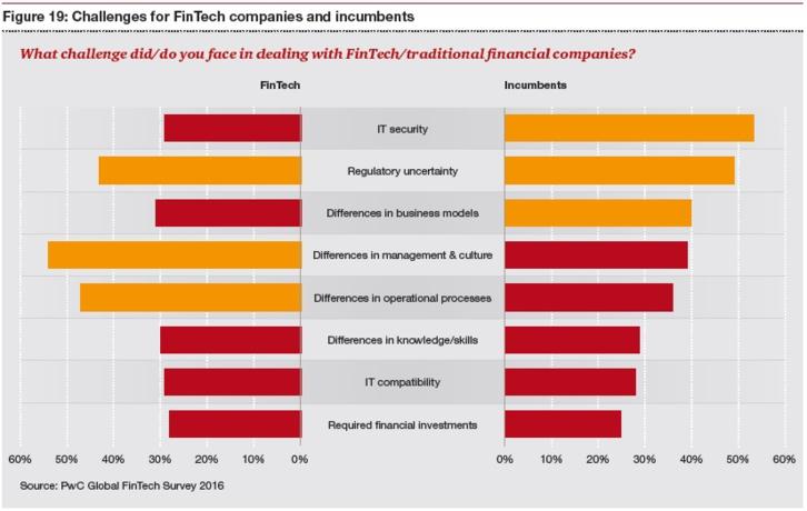 Blockchain et Fintech : 95% des banques pourraient perdre leur activité
