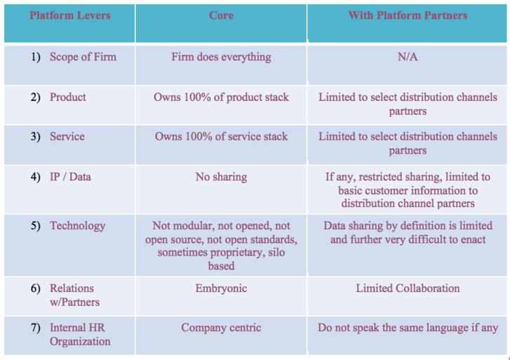 Exploring Banking as a Platform (BaaP) Model
