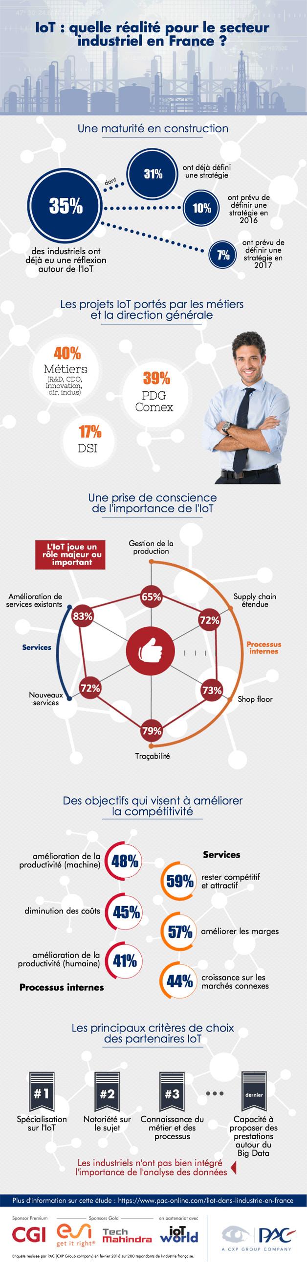 IoT : quelle réalité pour le secteur industriel en France ?