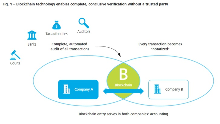 Blockchain Technology: A game-changer in accounting?