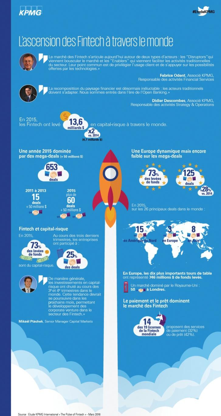 L'ascension des Fintech à travers le monde