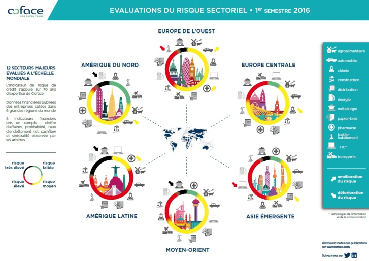 Émergents : risques sectoriels sous tension