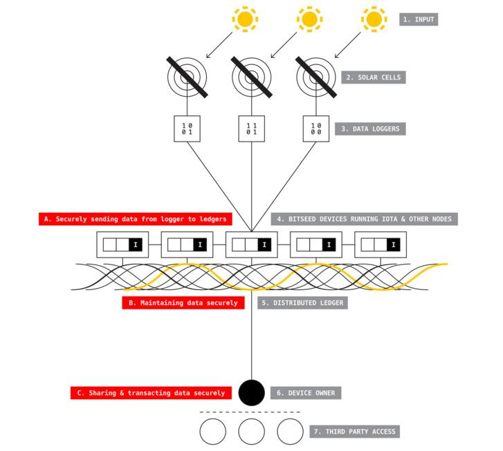 La blockchain peut-elle sauver l'IoT ?