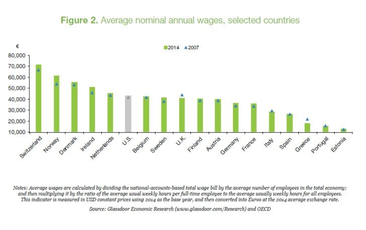 Le niveau de vie des Français est inférieur à la moyenne européenne