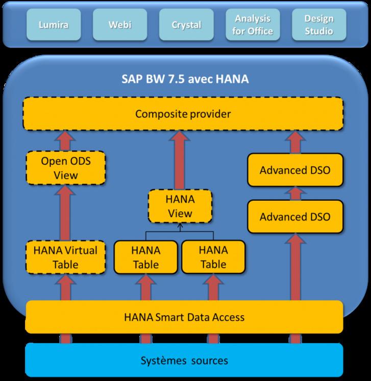 Exemple de flux BW et HANA