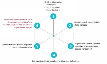 Les clés de la transformation de la fonction de directeur administratif et financier