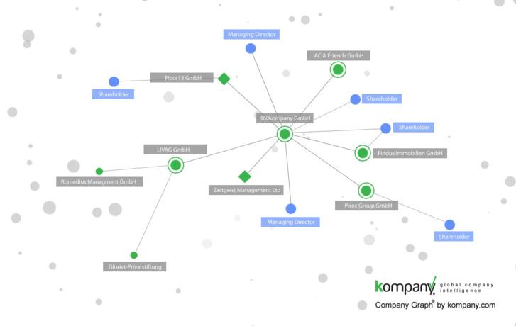 Blockchain: kompany announces it is moving information on 100 million companies onto the blockchain for KYC/KYB