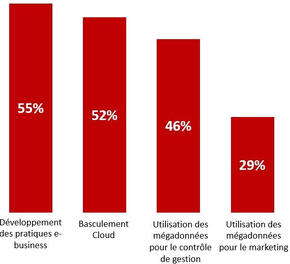 Transformation digitale : pour 48% des DSI le budget dédié augmente cette année