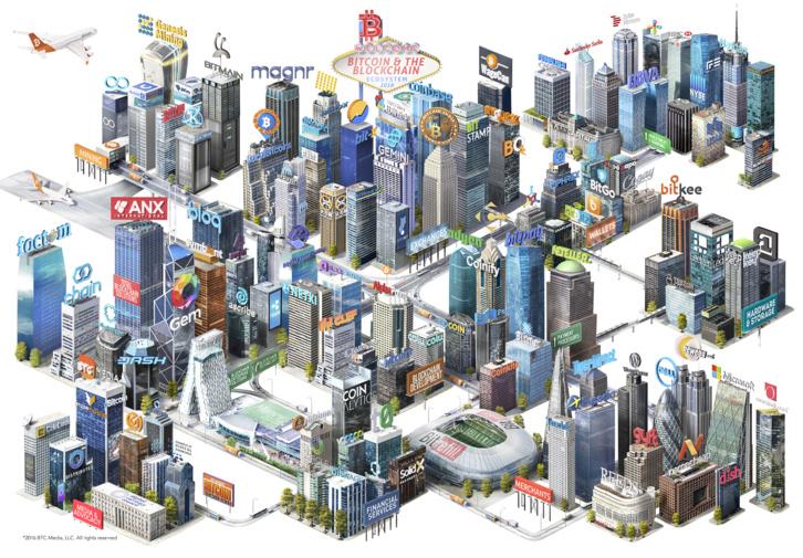Blockchain city : l'écosystème #blockchain en une seule image