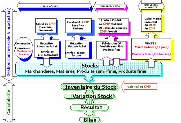 Les fondamentaux du contrôle de gestion des valeurs de stock et de marge