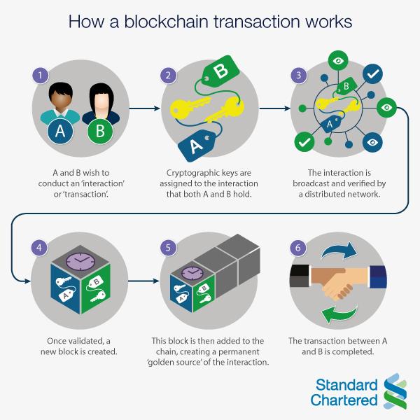 Blockchain – the road to mass adoption