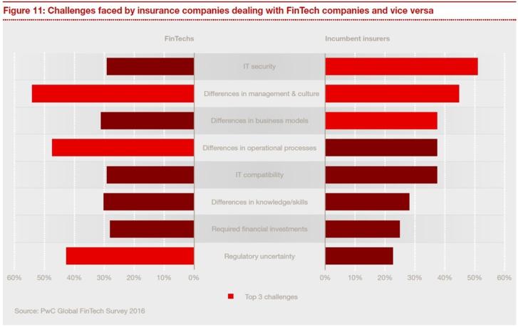Assurtech : 90% des assureurs redoutent une baisse d'activité