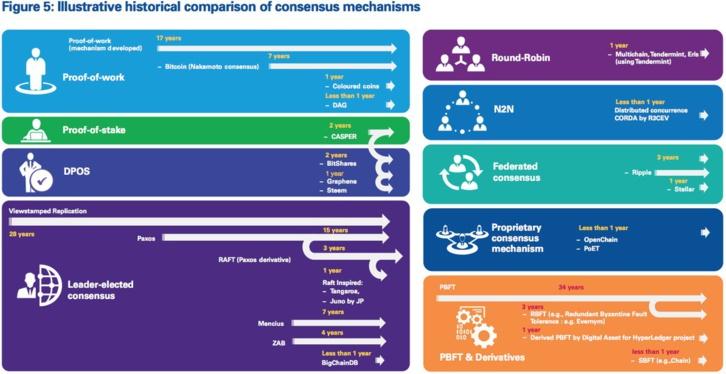 Blockchains & Consensus