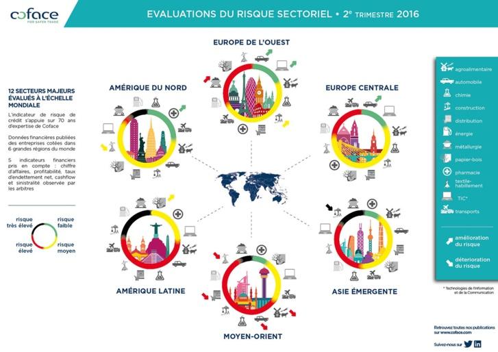 Evaluation des risques sectoriels dans le monde (T2 2016)
