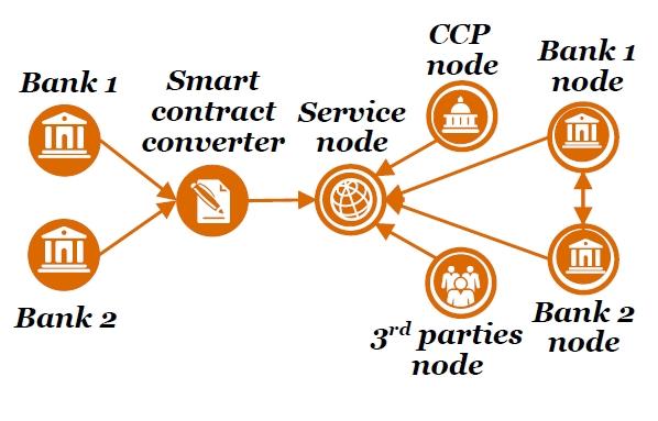 Blockchain in the capital markets