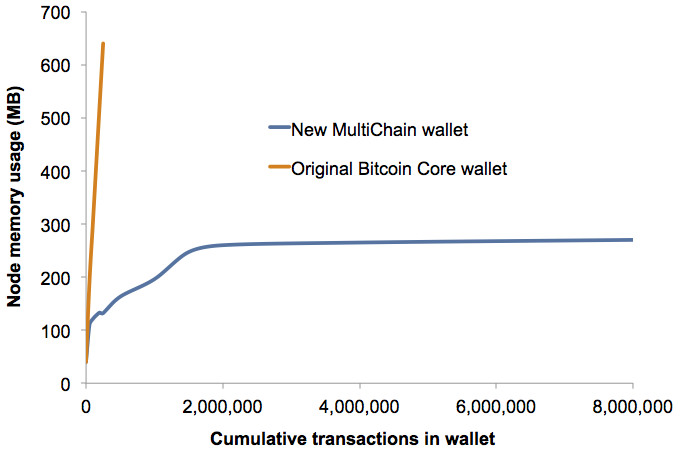 Announcing the new MultiChain wallet