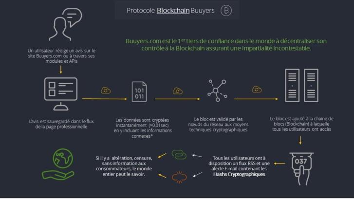 Buuyers : la blockchain garantit la fiabilité des avis clients