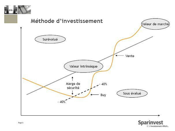 Sparinvest étoffe sa gamme d'investissement avec un fonds 100% éthique