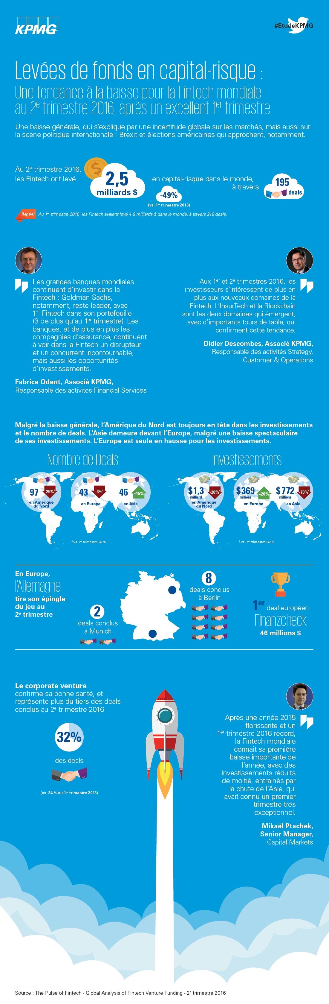 Levées de fonds Fintech en capital-risque dans le monde – 2ème trimestre 2016