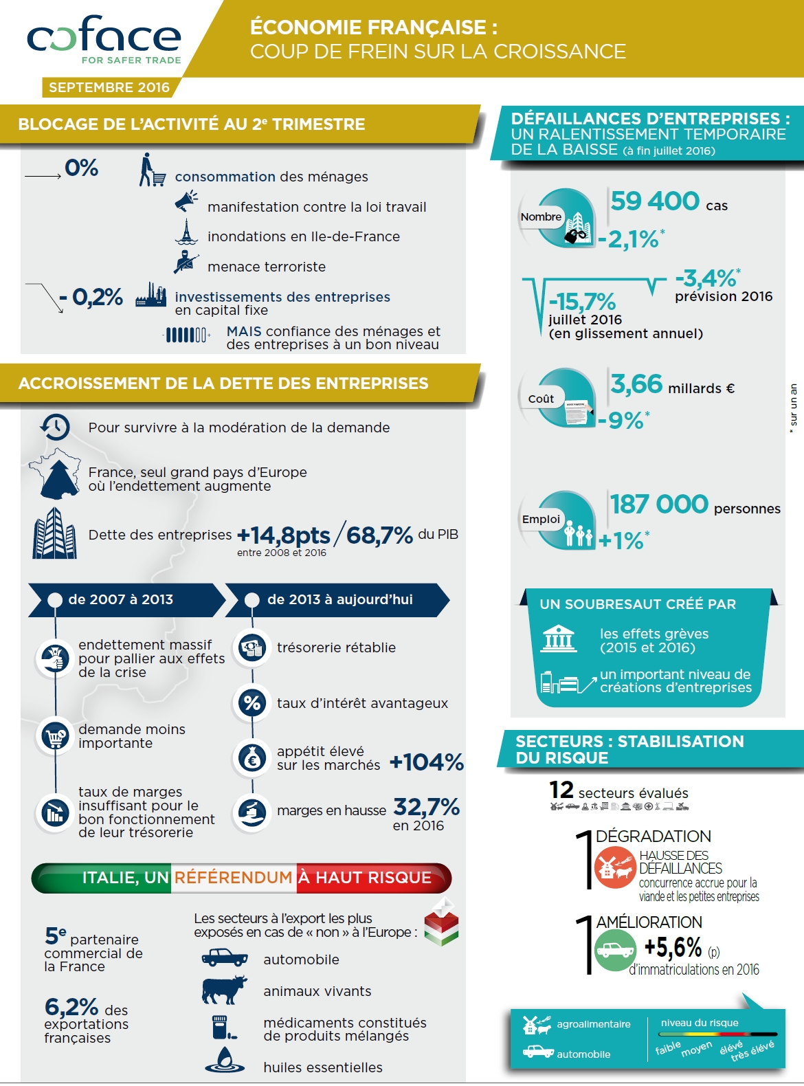 France : la croissance fait une pause