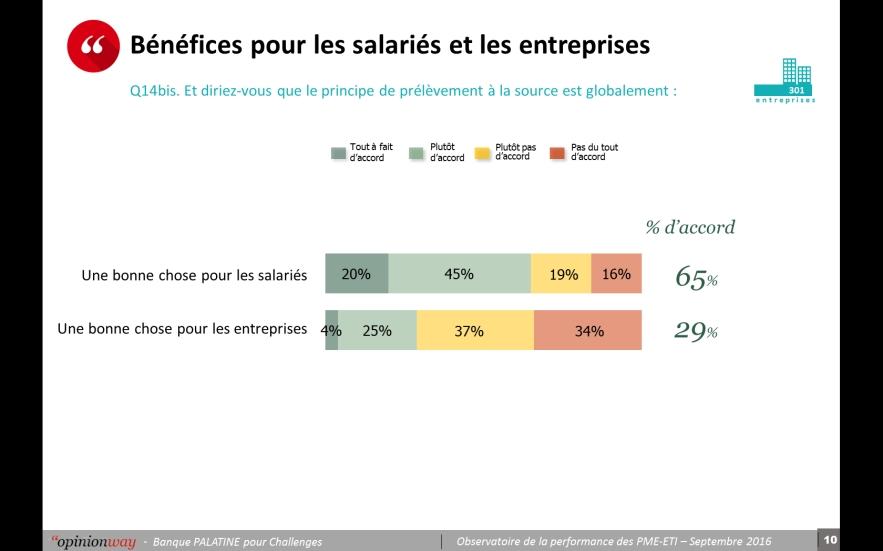 PME-ETI : investissement en recul