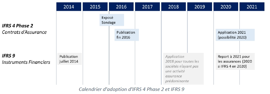 IFRS 4 Phase 2 : Attention, un train peut en cacher un autre !