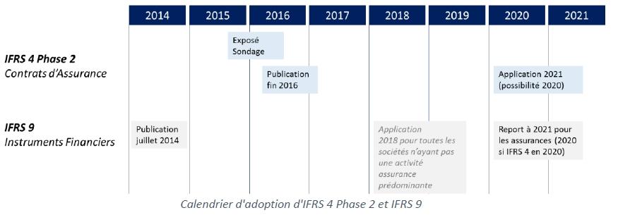 IFRS 4 Phase 2 : Attention, un train peut en cacher un autre !