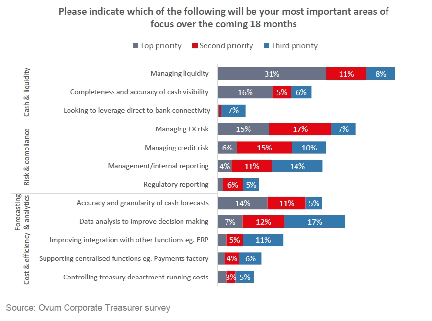 Corporates reveal views on blockchain and Brexit in Temenos survey