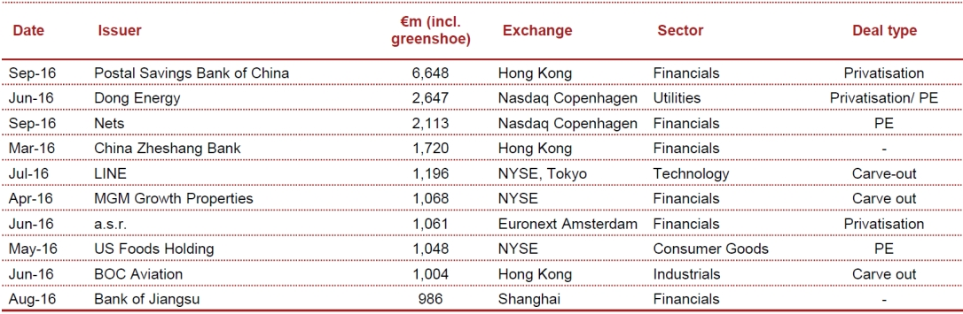 IPO Watch Europe Q3 2016