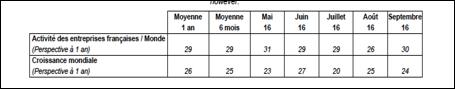Baromètre : activité des entreprises françaises dans le monde