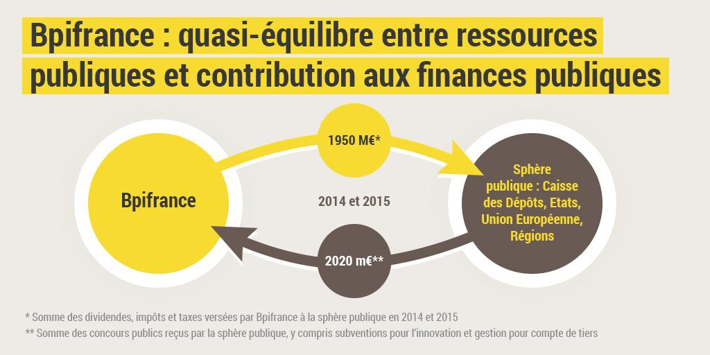 Antoine Boulay – Bpifrance / Réponse rapport Cour des Comptes