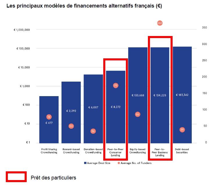 Financements alternatifs en ligne : + 92% entre 2014 et 2015