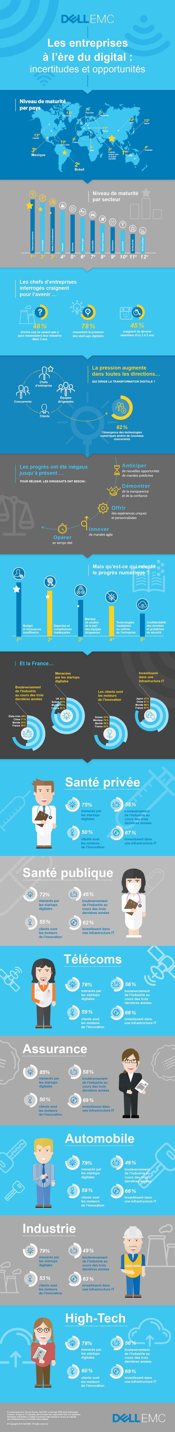 81% des dirigeants français craignent les startups digitales