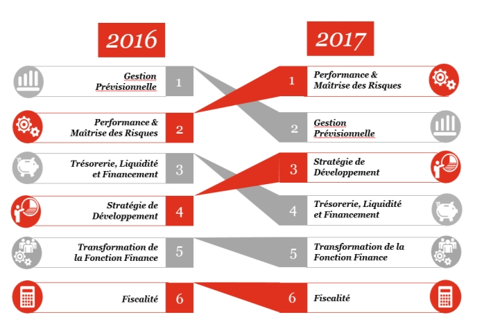 #Transformation fonction Finance : impératif 2017