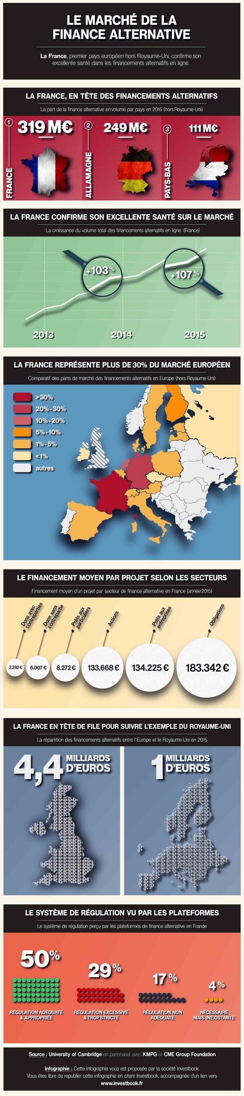 Infographie : évolution de la finance alternative en Europe